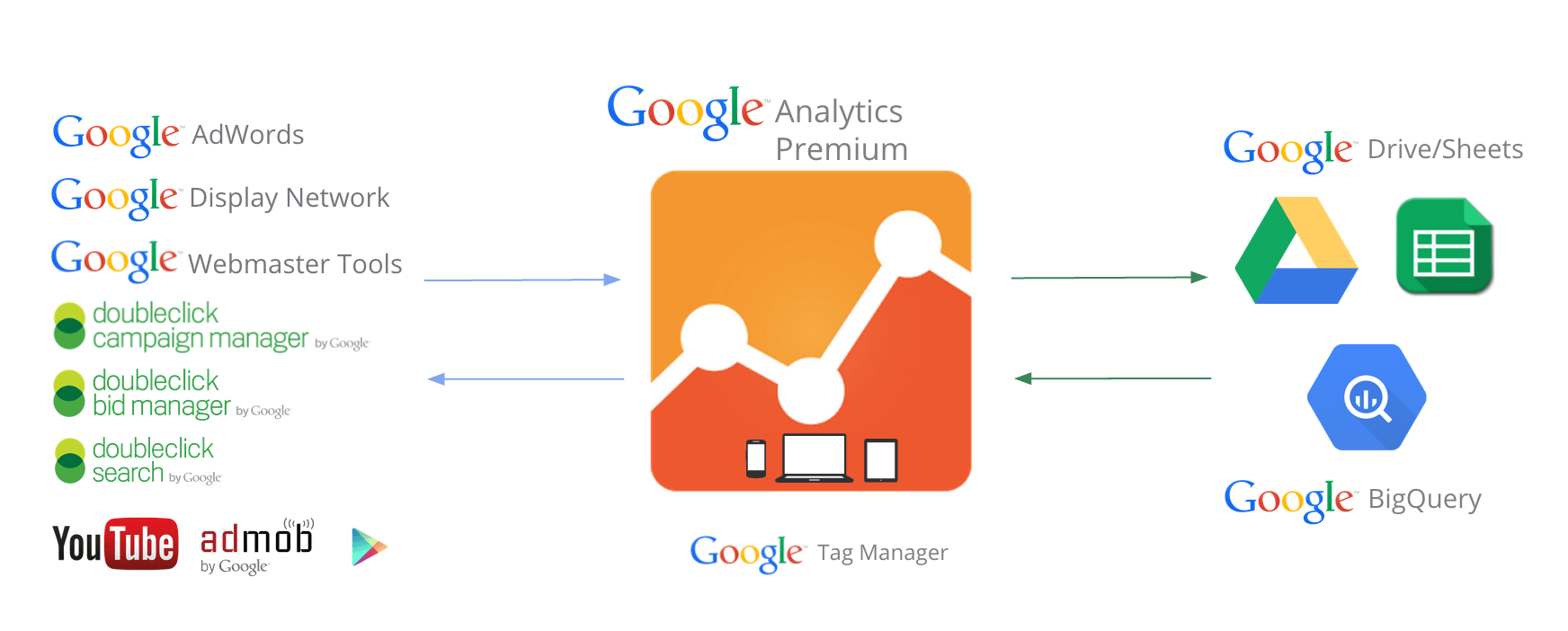 Google_Analytics_Premium_Integrations
