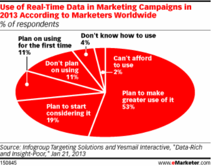 use of real time data in marketing campaigns in 20131 resized 600