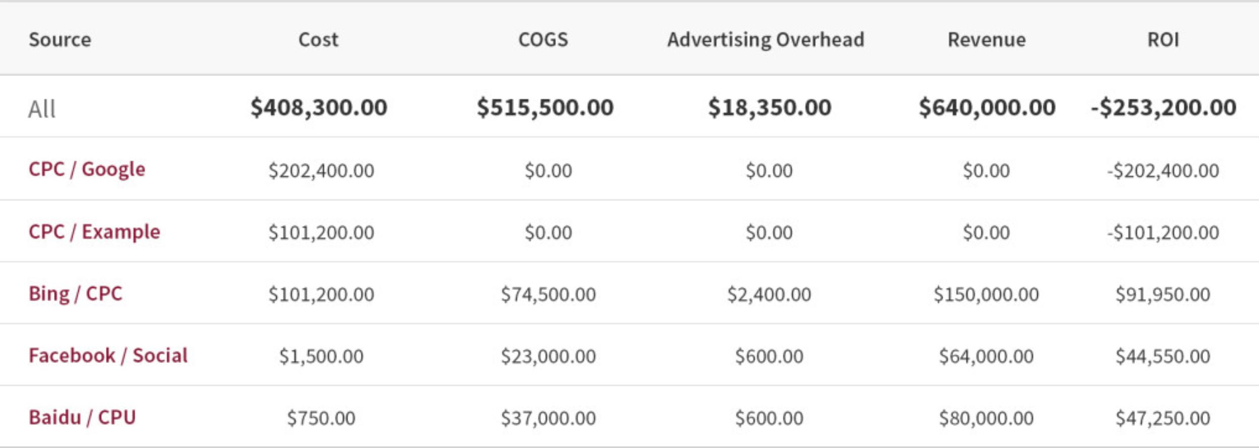 Cost Data Analysis in Google Analytics Example