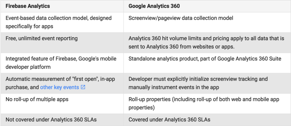 Differences between Firebase Analytics and Google Analytics