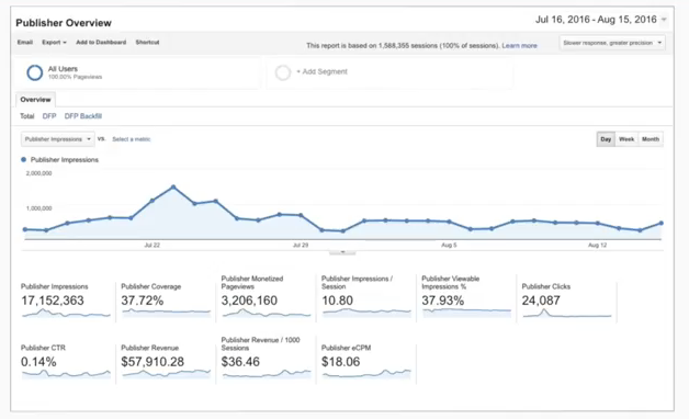 Doubleclick for Publishers report in Google Analytics 360