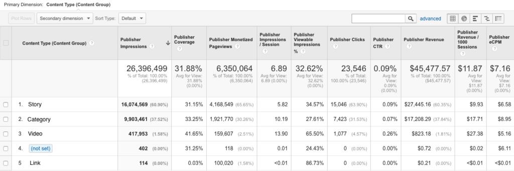 Example DFP Report in Google Analytics 360 - 5