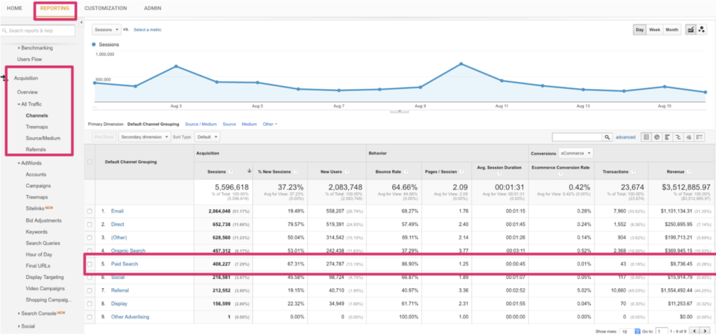 all-channels-report-google-analytics