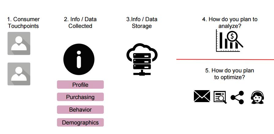 Webinar Wrap-Up: Customer Centricity Through Integrated Data