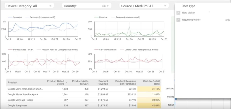 Webinar Wrap-Up: Data Studio 360 for Data Visualization