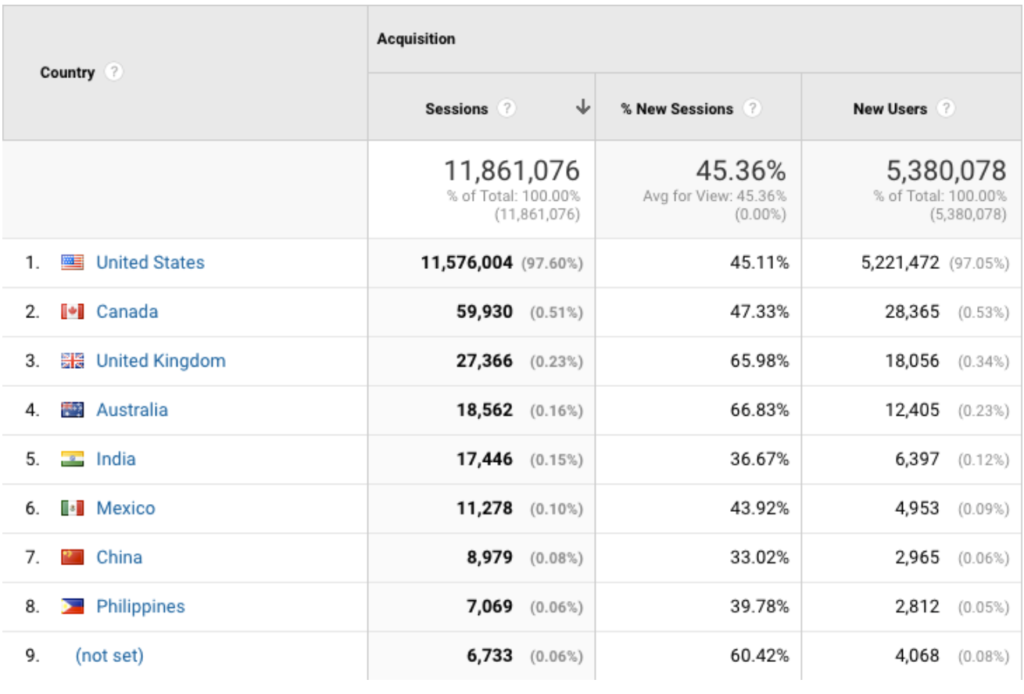 Google Audience Reports - Location