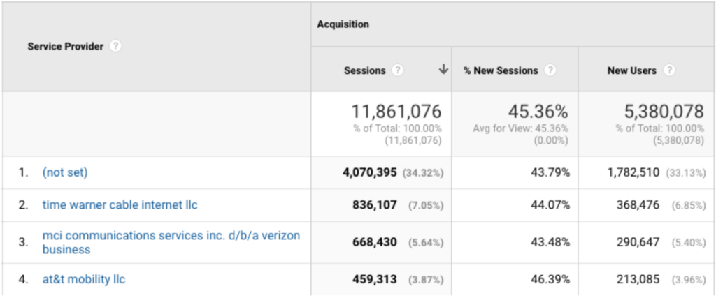 Google Audience Reports - Network