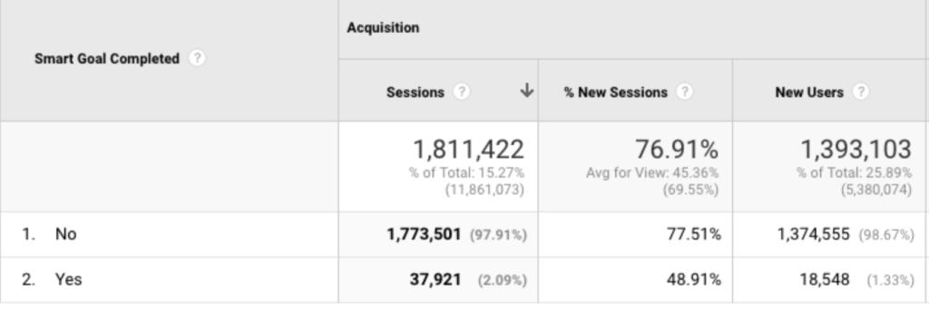 Google Conversion Reports - Smart Goals