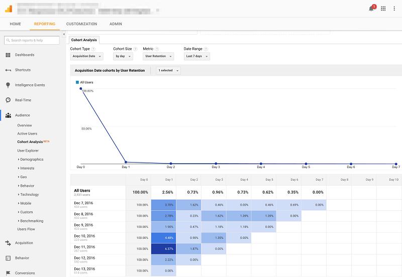 Acquisition Date Cohort Analysis