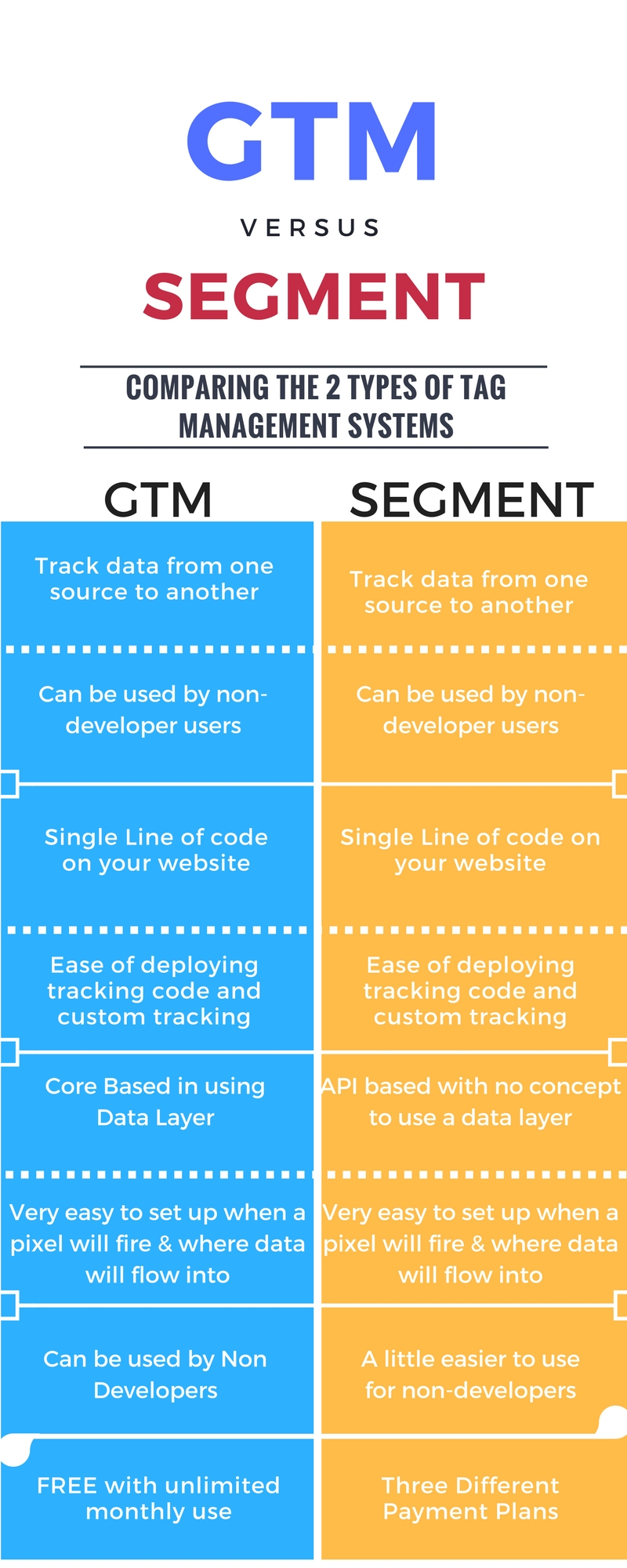 GTM vs Segment: Product Comparison - InfoTrust