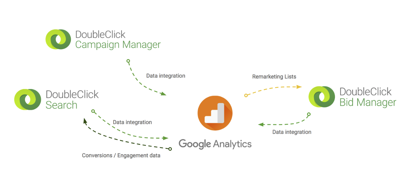 Google Analytics 360 + Doubleclick Campaign Manager