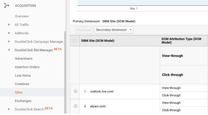 Integrating Google Doubleclick Bid Manager with Google Analytics 360