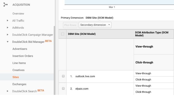 Integrating Google Doubleclick Bid Manager with Google