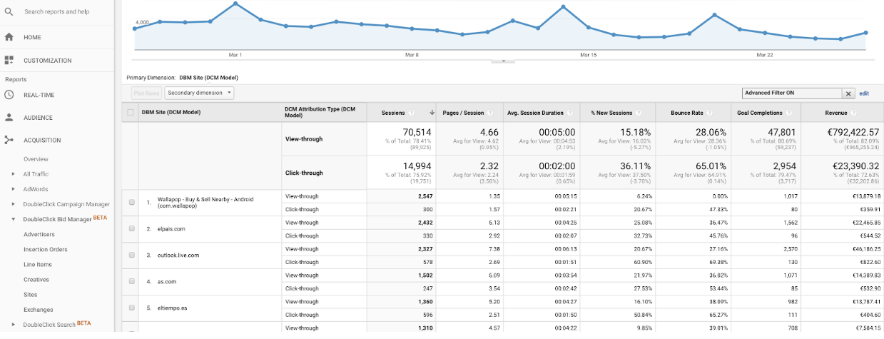 DoubleClick + Google Analytics 360