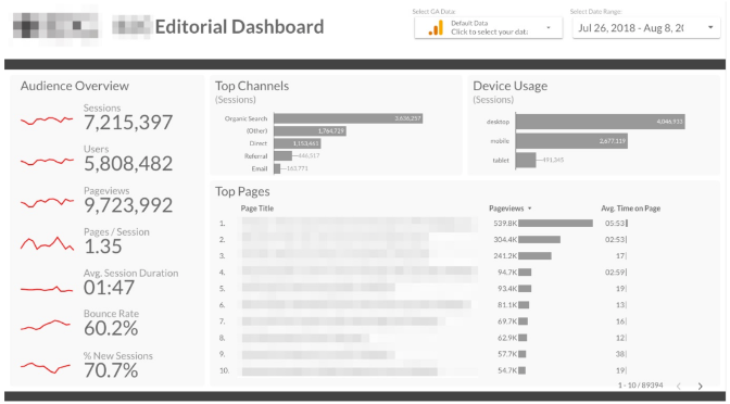Common Analytics Pain Points for Publishers (and How to Fix Them)