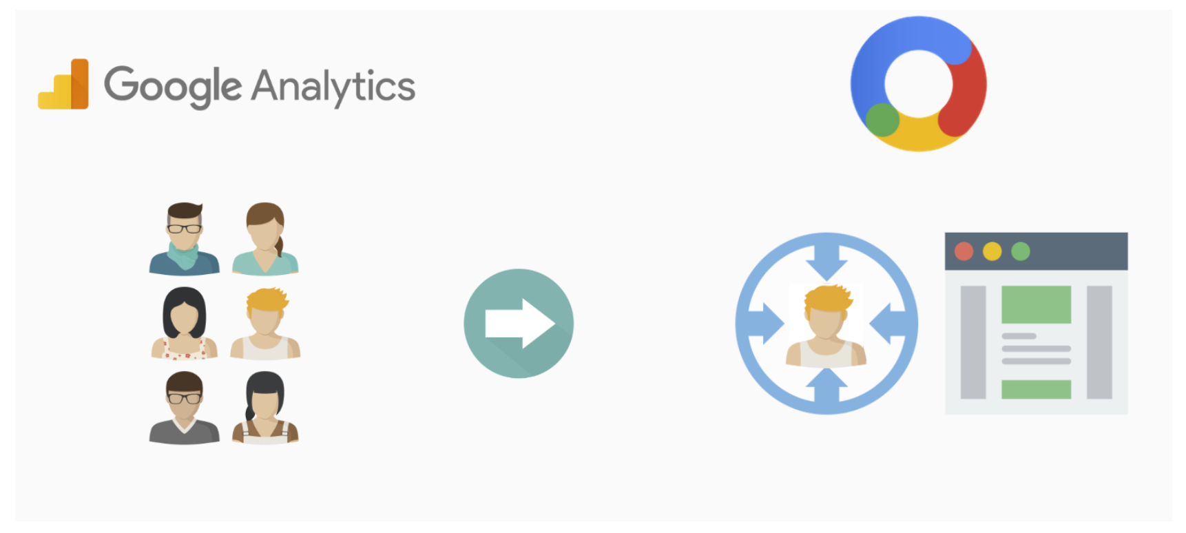 Google Analytics Audiences