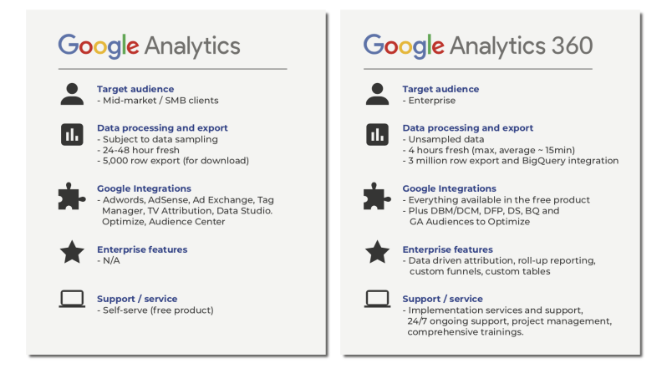 Google Analytics 360: A Purchasing Guide for eRetailers