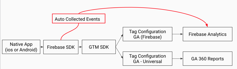 Firebase GTM analytics