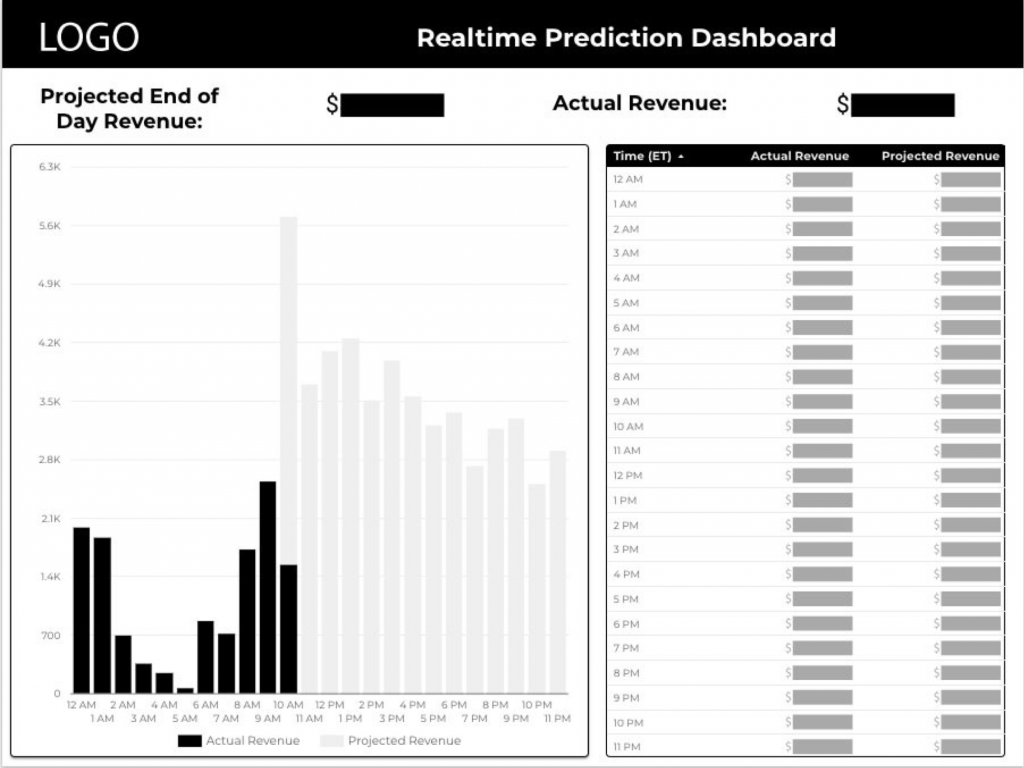 realtime revenue forecasting dashboard infotrust