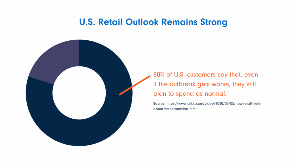CNBC retail outlook