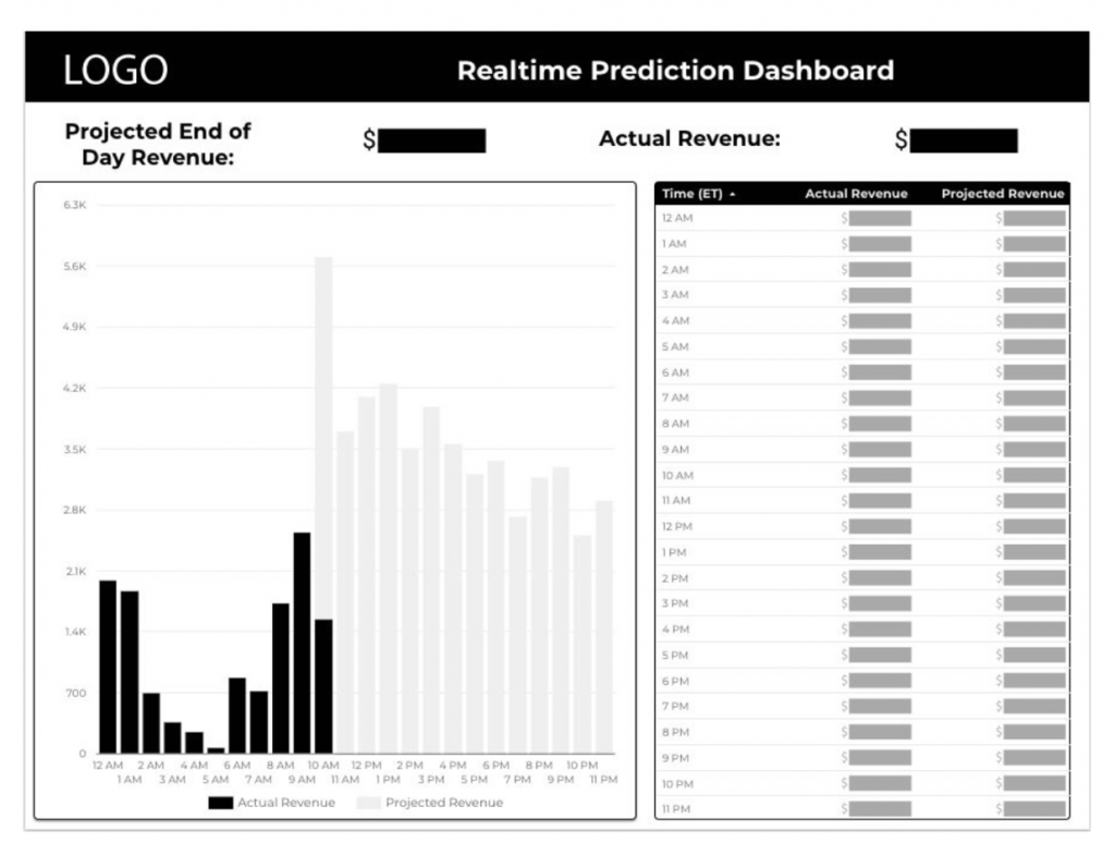 realtime prediction dashboard infotrust