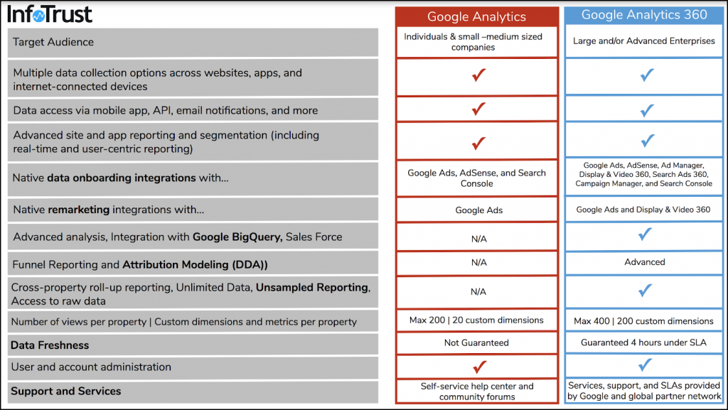 Google Analytics free vs Analytics 360