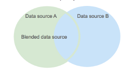 Blended data source