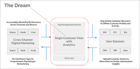 The Dream: single view of a customer with analytics