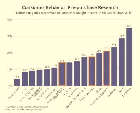 Consumer Behavior Pre-purchase Research