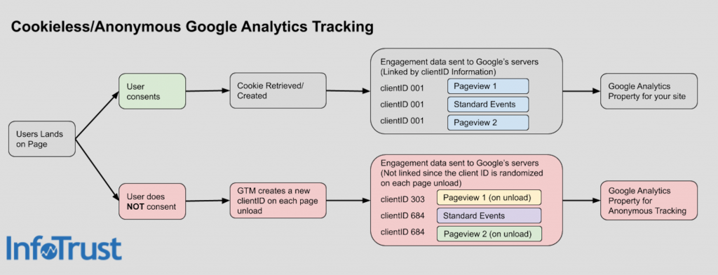 cookieless-google-analytics-tracking