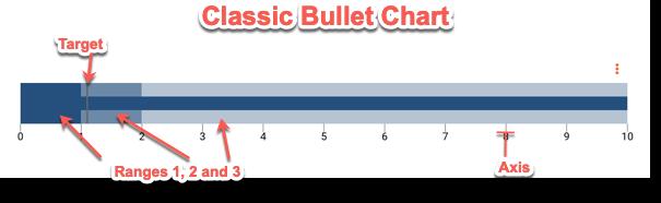 classic-bullet-chart