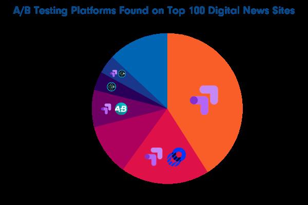 a/b testing platforms on news media sites