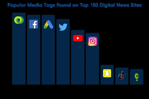 media tags on news sites
