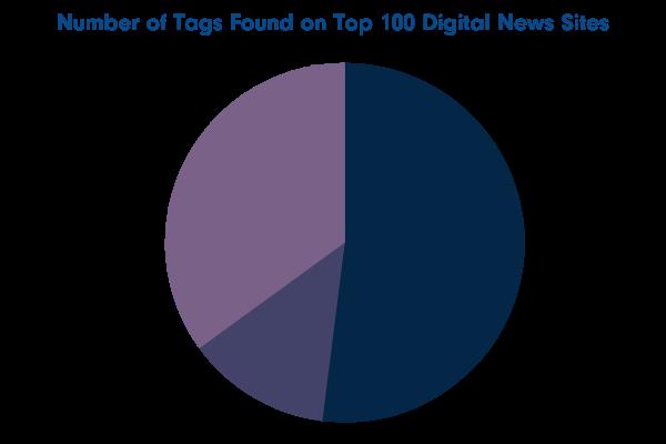 tags on news media sites