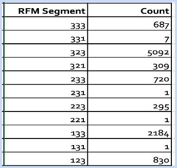 RFM Score Count