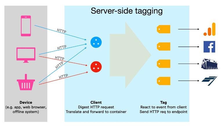 Server-Side tagging InfoTrust 2