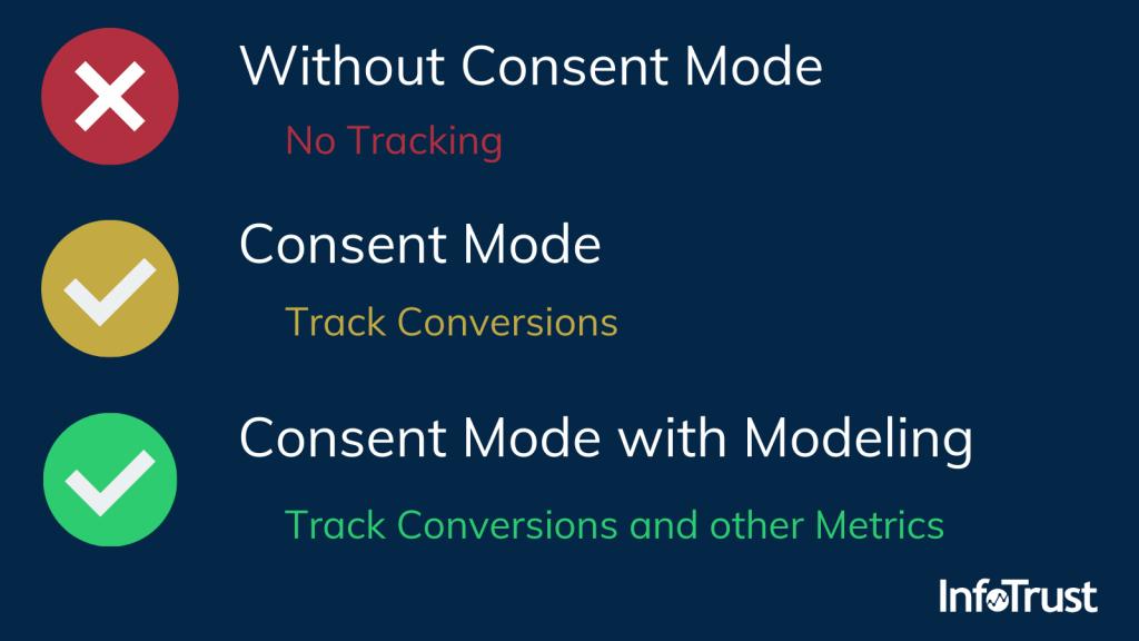 Consent Mode